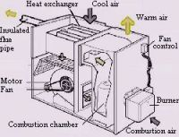 Oil Heating Power Vent, Oil, Free Engine Image For User ...