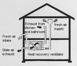 Whole House Ventilation and Heat Recovery Ventilator, HRV