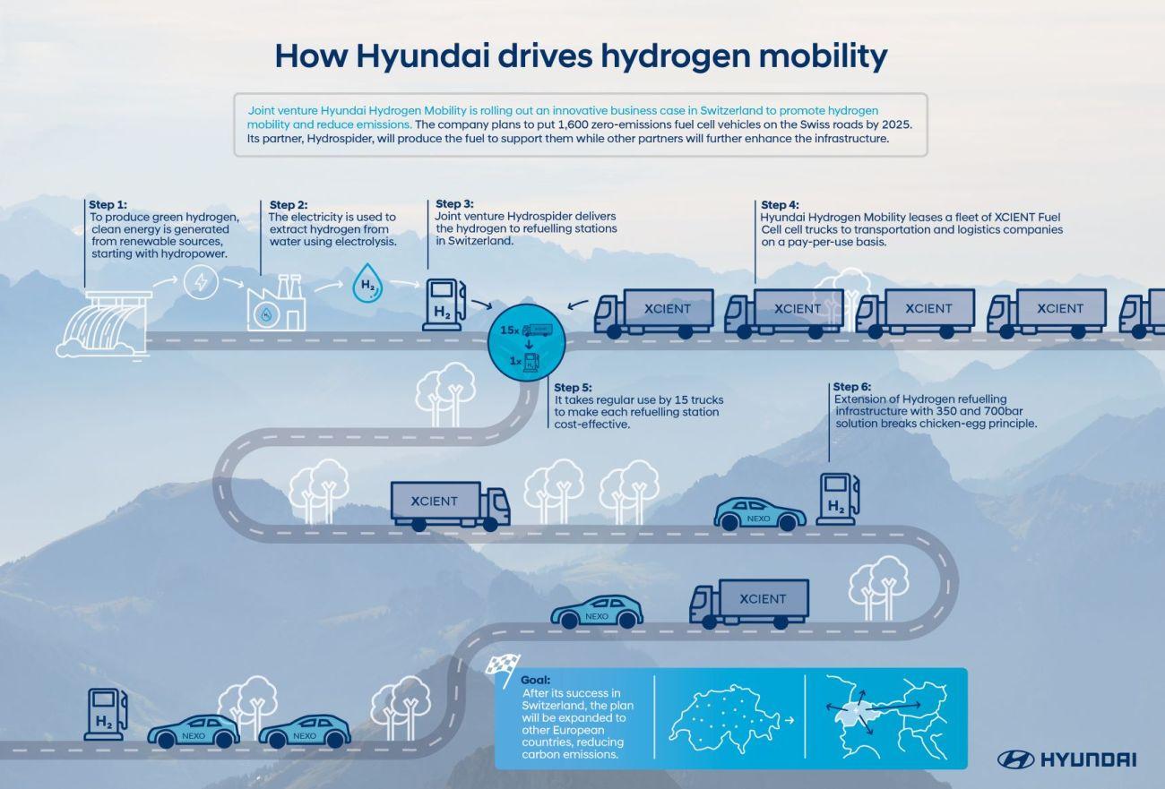 Hyundai_Hydrogen_Infographic_1000x678px-small
