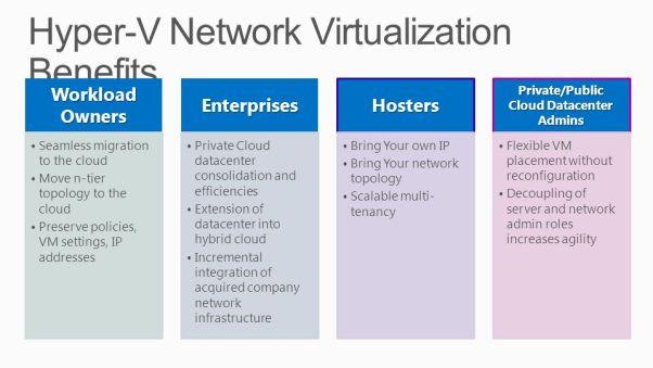 Hyper-V+Network+Virtualization+Benefits
