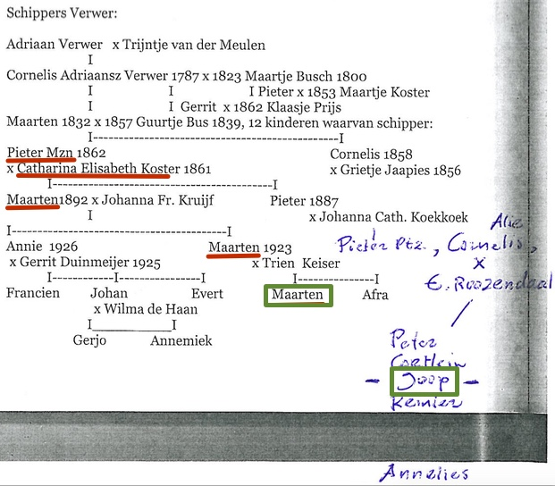 Outline of the Familie Verwer as annotated by Joop. The key people mentioned in the text are highlighted.