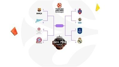 Euroleague Playoff