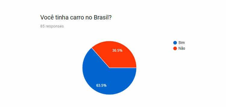 carro privado no Brasil