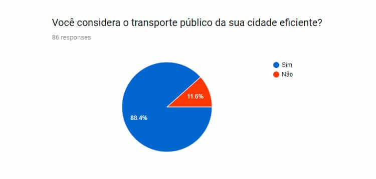 eficiencia do transporte publico na suecia