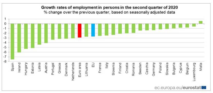 emprego na Europa gráfico