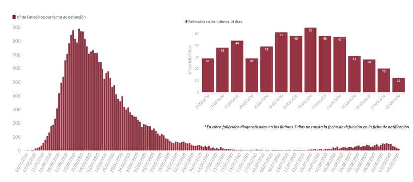 Espanha enfrenta uma segunda onda de Covid 19 mortes