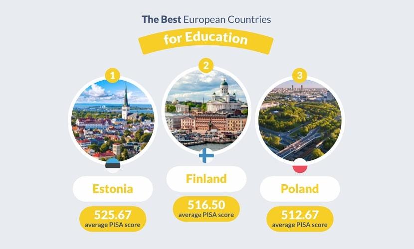 Melhores países educação