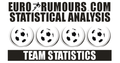 Team Statistics