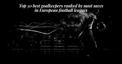 Top 50 best goalkeepers ranked by most saves in European football leagues