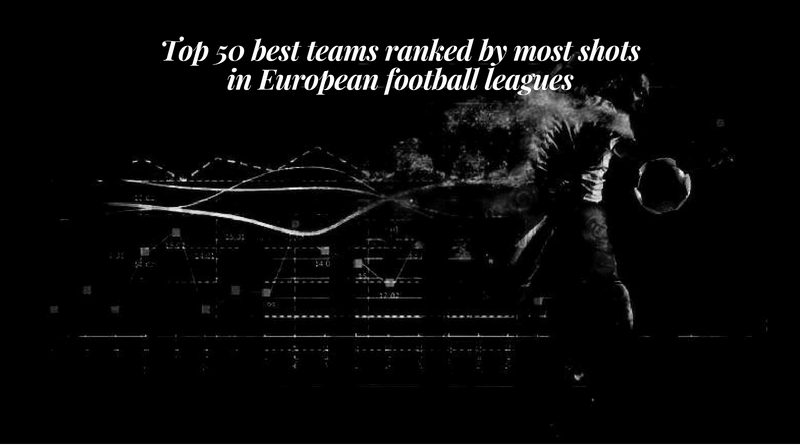 Top 50 best teams ranked by most shots in European football leagues