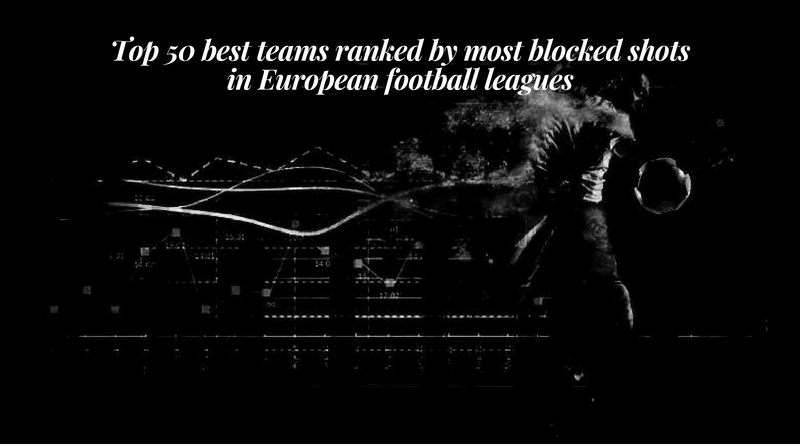 Top 50 best teams ranked by most blocked shots in European football leagues