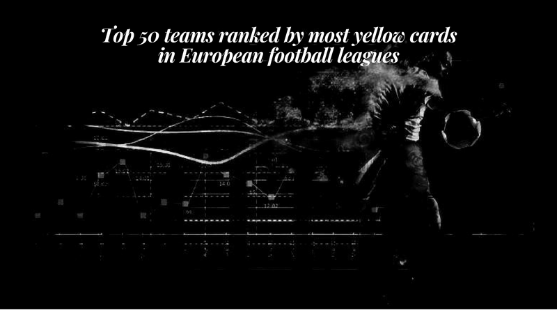 Top 50 teams ranked by most yellow cards in European football leagues