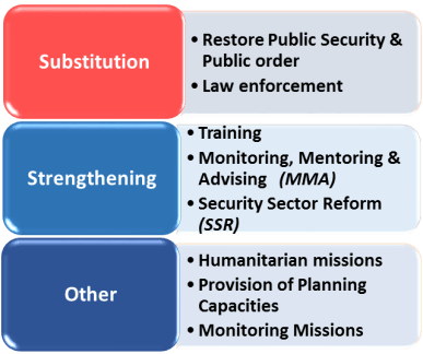 operational concept
