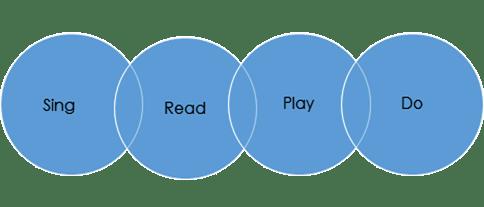 Μέθοδος του προγράμματος Tap n Talk
