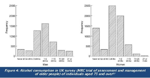 Alcohol consumption in UK survey