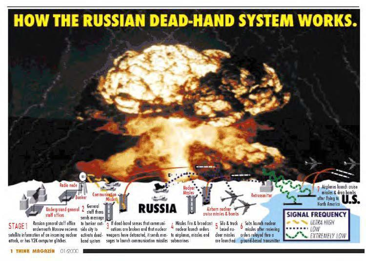 How the Russian Perimeter, or Dead Hand System is supposed to work