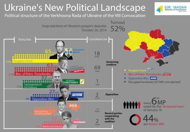 Ukraine's New Political Landscape