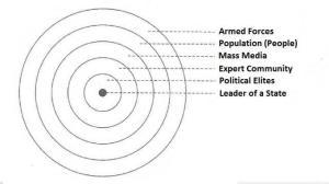 Russian Six Ring Model: State as a System