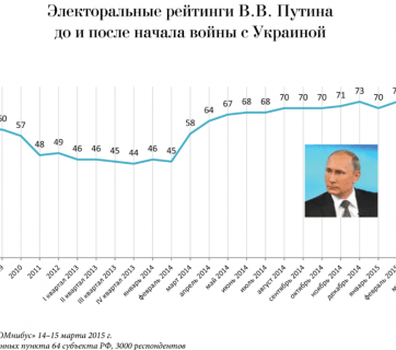 """Putin's approval polls before and after the start of Russia's war against Ukraine in February 2014. (Source: """"Putin. War"""" Report, published May-2015 by OpenRussia.org)"""