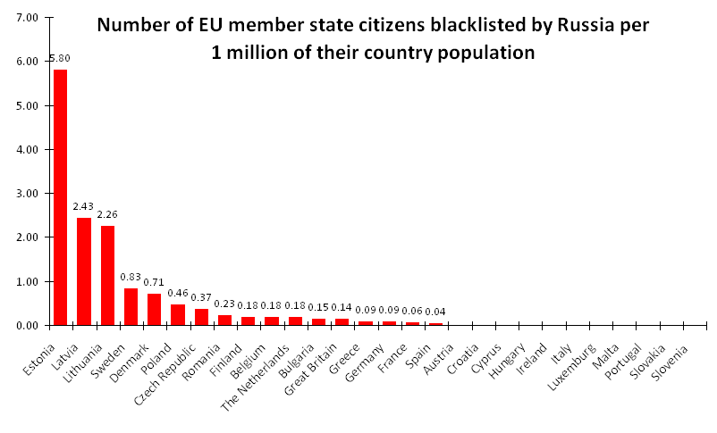 Total number of the blacklisted by Russia per 1mln