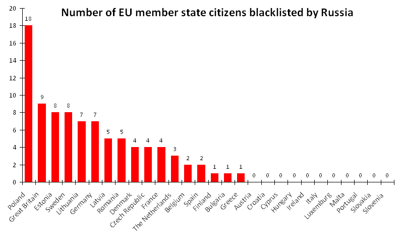 Total number of the blacklisted by Russia