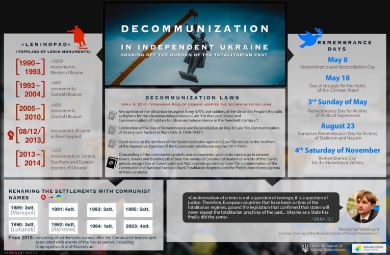 Graphics by the Ukrainian Crisis Media Center