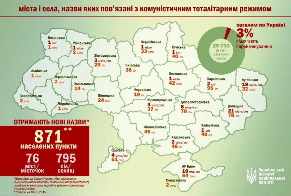 Map of renaming: 3% or 871 of Ukrainian cities, towns and villages are to be renamed by November 21, 2015, which is the Day of Freedom and Dignity in Ukraine. **Numbers are being updated, status of June 6, 2015 (Image: the Ukrainian Institute of National Memory)