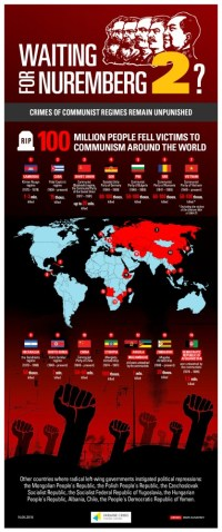 Infographic: The crimes of Communist regimes worldwide. (Image: Ukrainian Crisis Media Center)