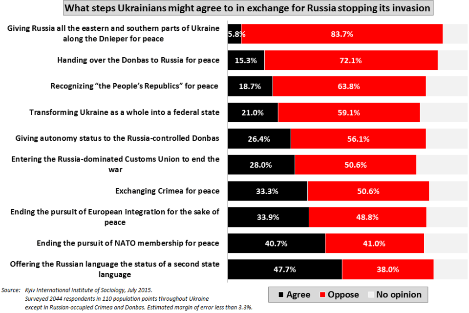 What steps Ukrainians might agree to to stop Russian invasion (July 2015)