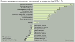 The percentage increase of registered crimes for the period of January-October 2015 as compared to the same period of the prior year. (Image: crimestat.ru via profile.ru)