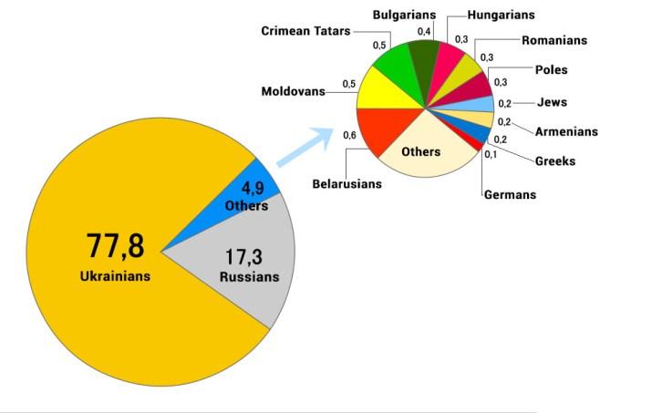 Ukraine ethnicity