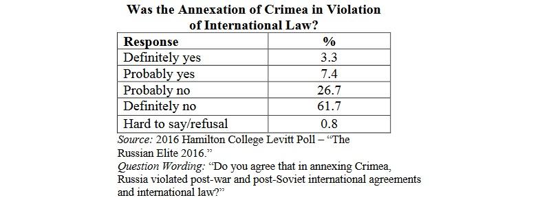 Putin elites' view on the criminality of the Crimean Anschluss (Hamilton College 2016)