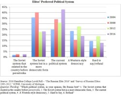 Putin elites' view political system (Hamilton College 2016)