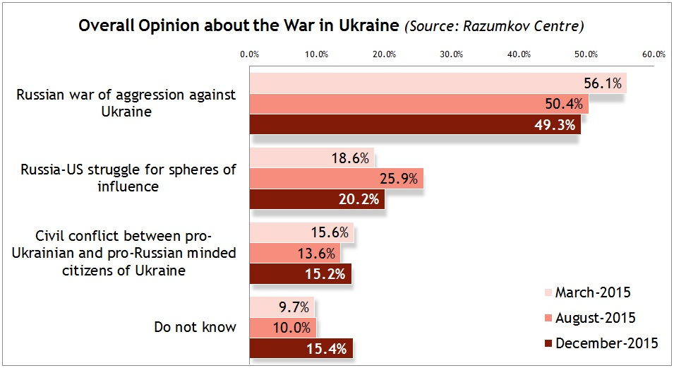 Overall opinion about the war in Ukraine (2015 survey by Razumkov Centre, image by Euromaidan Press)