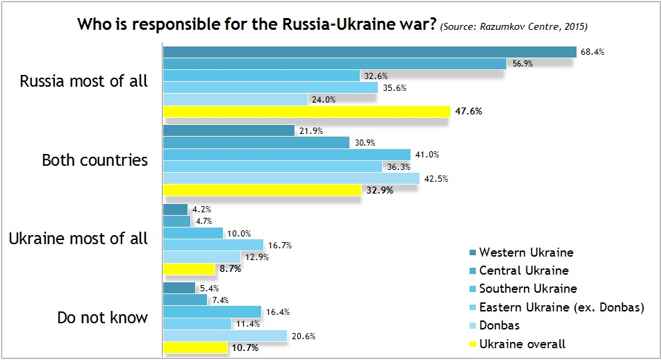 Who is responsible for Russia-Ukraine war? View by Region (2015 survey by Razumkov Centre, image by Euromaidan Press)