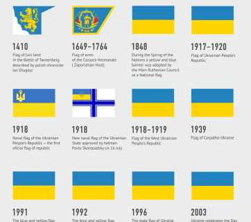 The History of the Ukrainian Flag (Infographic: @Visuals_UA on Twitter)