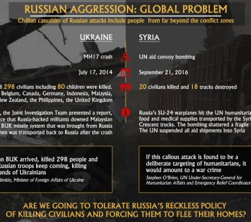 Infographic: Russian Aggression = Global Problem, Civilian Casualties. Russia's reckless policy poses risks for global security & often affects people from far beyond the conflict zones. (Image: MFA of Ukraine, Ukraine Crisis Media Center)