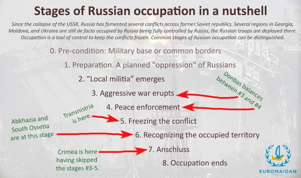 Stages of Russian occupation in a nutshell