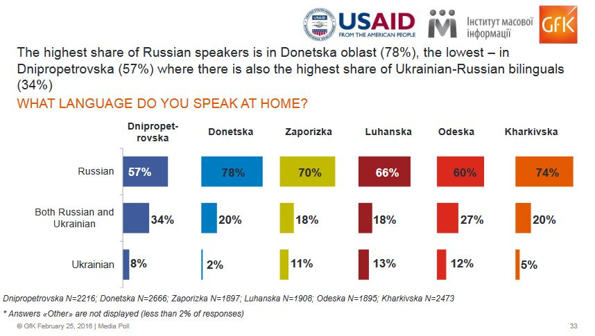 Languages spoken at home in Ukraine's southeast. Image: IMI 2016 report