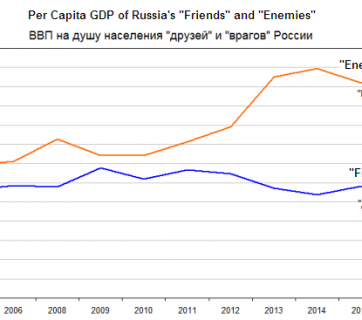 "Per Capita GDP of Russia's ""Friends"" and ""Enemies"" (Source: Andrei Illarionov using data from A. Maddison, IMF. Translated by Euromaidan Press)"