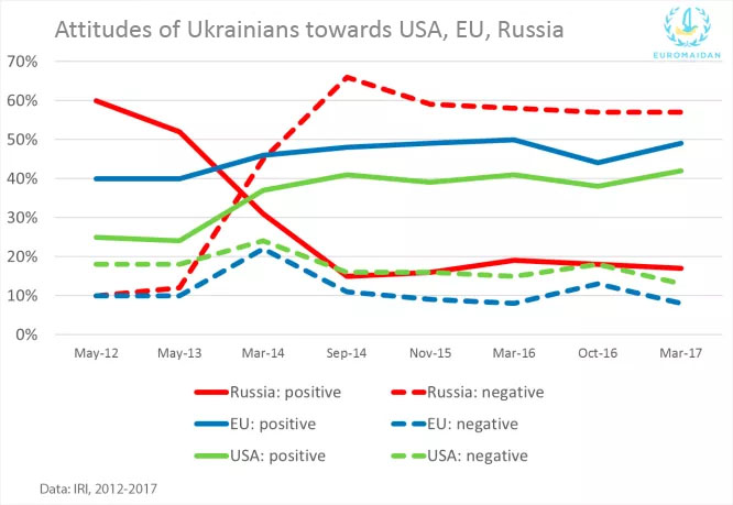 ukrainians towards russia attitudes