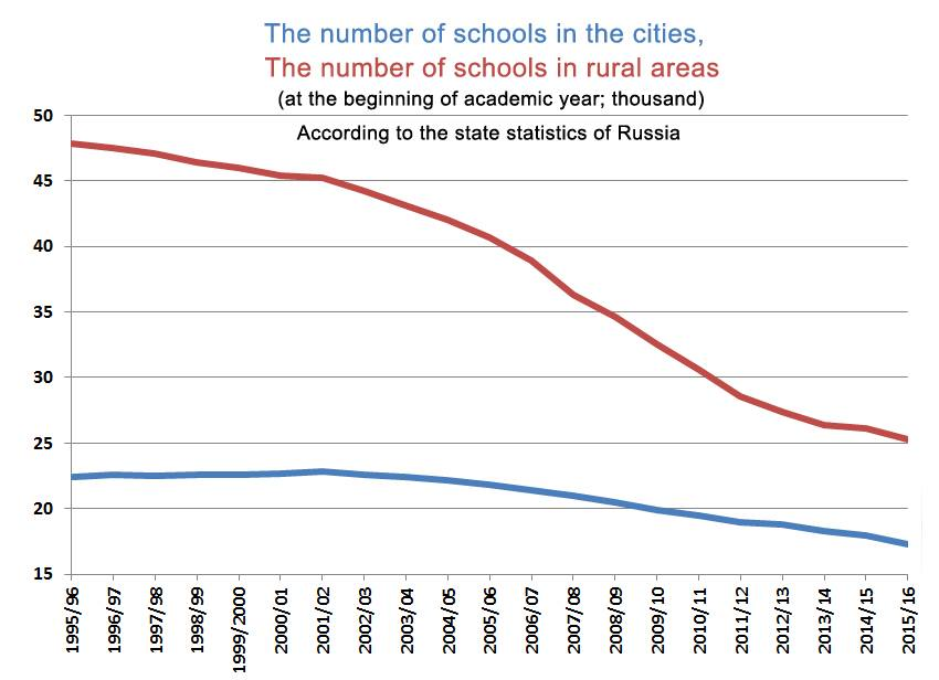 Number of schools in Russian cities and rural areas 1995-2016