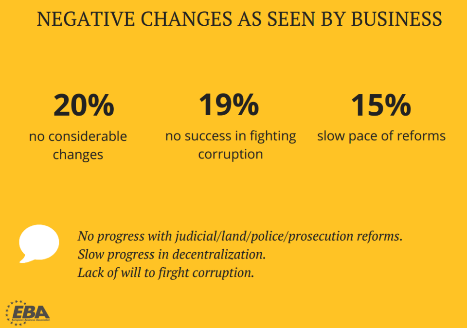 Negative changes as seen by business in Ukraine in the first half of 2017. Data: EBA