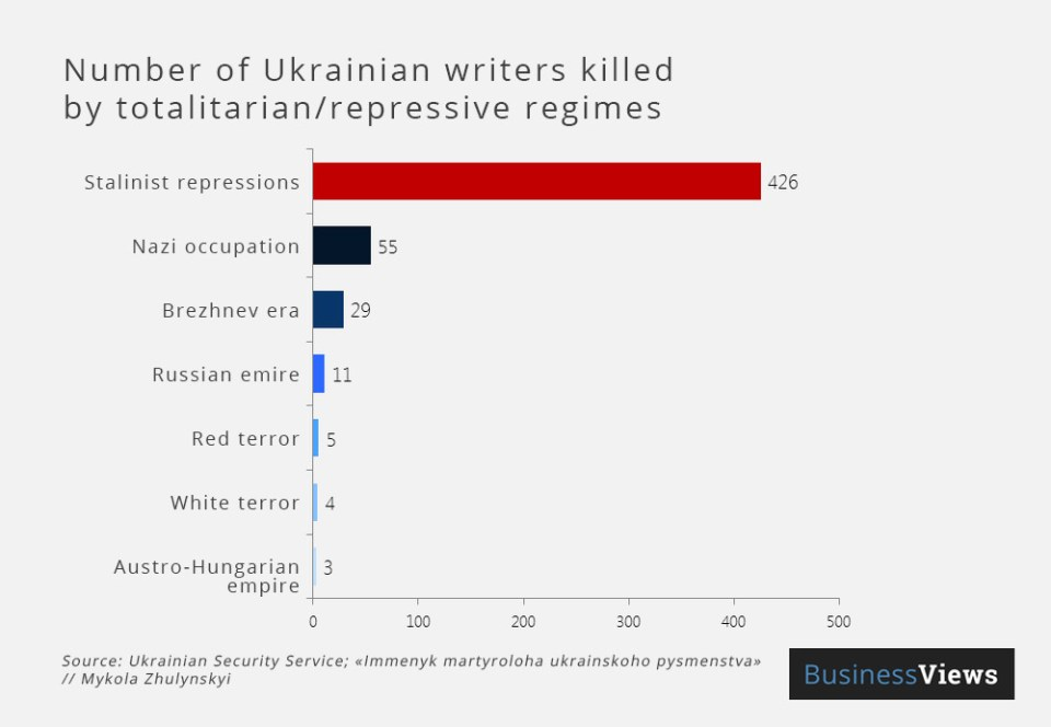 Image: Business Views, translated by Euromaidan Press