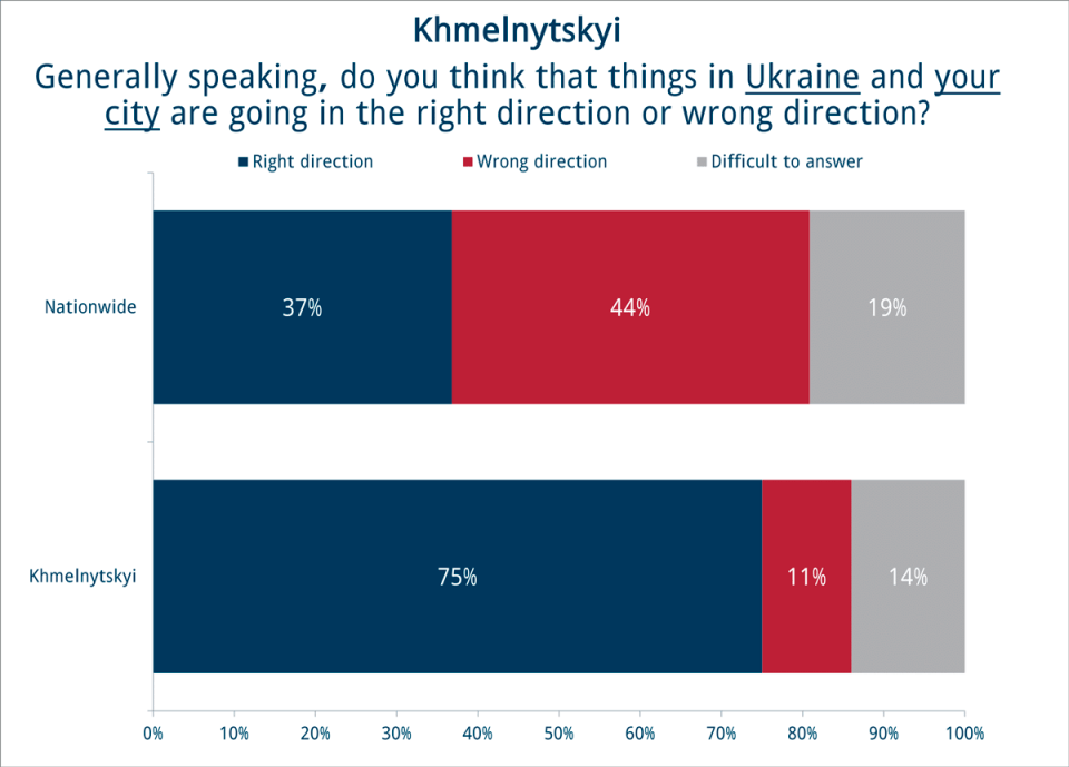 Assessment of the national and local outlook in the western city of Khmelnytskyi as of June 2017. Graph: iri.org