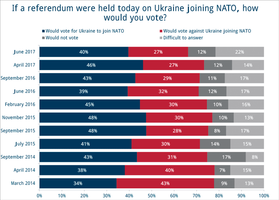 The approval rating of the NATO membership as of June 2017. Graph: iri.org