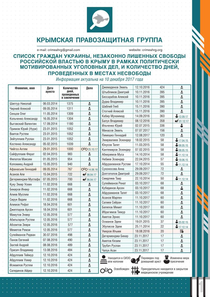 List of Ukrainian citizens illegally imprisoned by the Russian administration in Crimea on politically-motivated criminal charges with quantities of days spent in prison, as of December 10, 2017. (Image: Crimean Human Rights Defense Group)