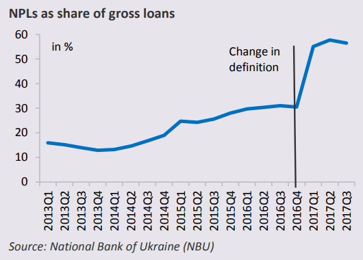 Source: National Bank of Ukraine (NBU)