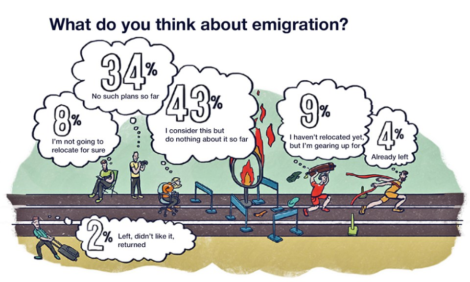 Ukrainian IT emigration moods. Infographic: dou.ua, translated by Euromaidan Press.