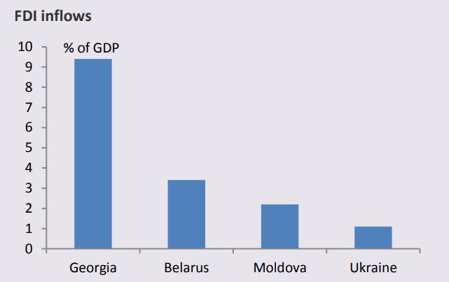 FDI inflows